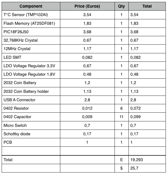 USB Temp Logger Components Prices